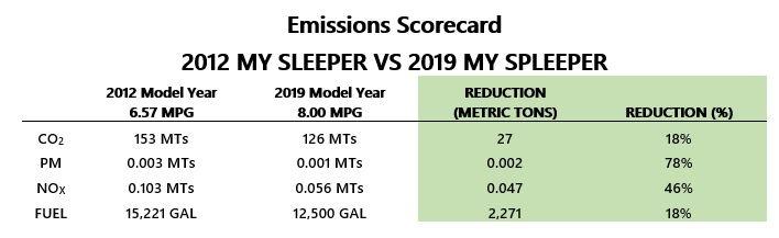 Emissions Scorecard FA TLDI